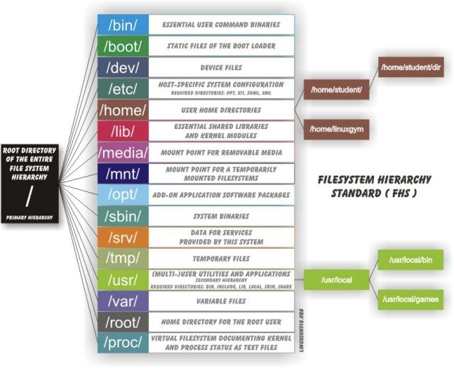 linux-file-tree