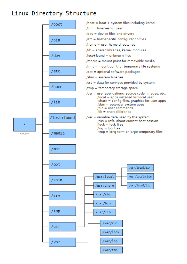 linuxdirectorystructure